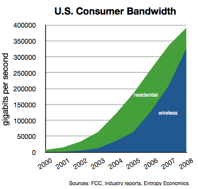 us-consumer-bandwidth-2000-08-res-wireless