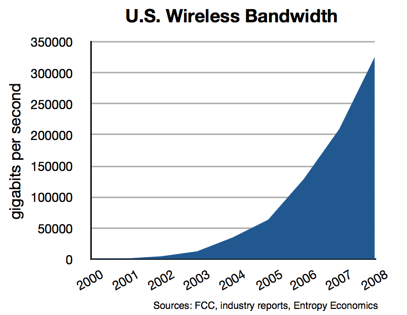 total-us-wireless-bandwidth-2000-08