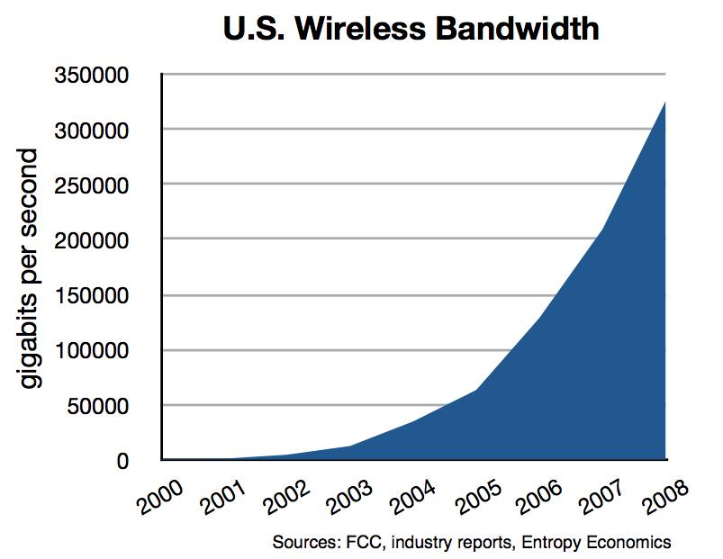 total-us-wireless-bandwidth-2000-08