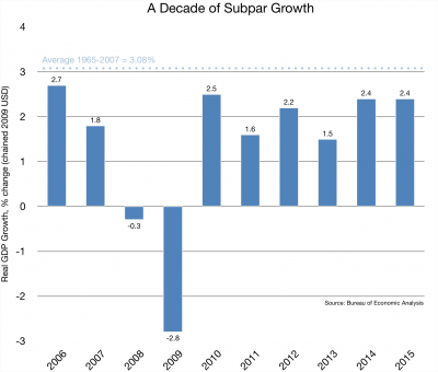 A Decade of Subpar Growth - 02.16